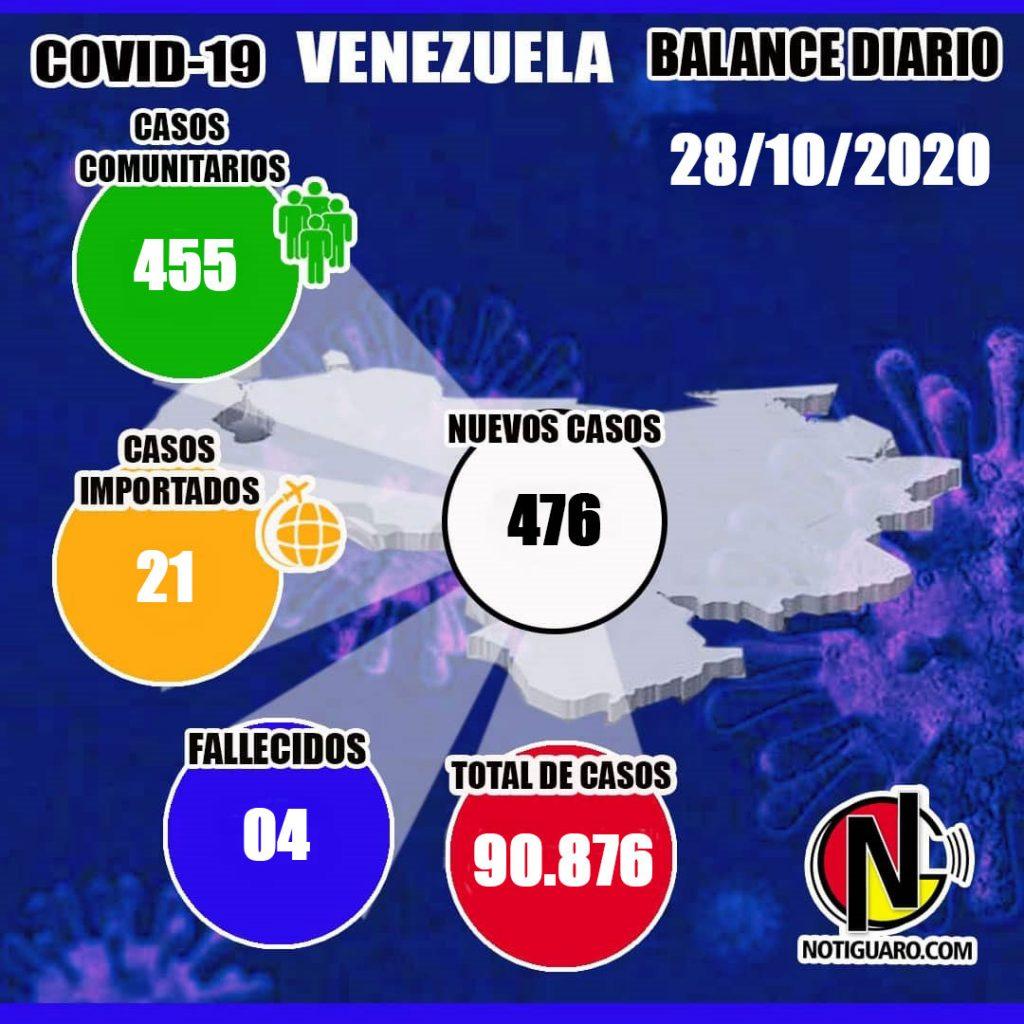Venezuela: 4 fallecidos y 476 nuevos casos, elevan la cifra a 90.876 contagios de Covid-19 - octubre 29, 2020 8:00 am - NOTIGUARO - Nacionales