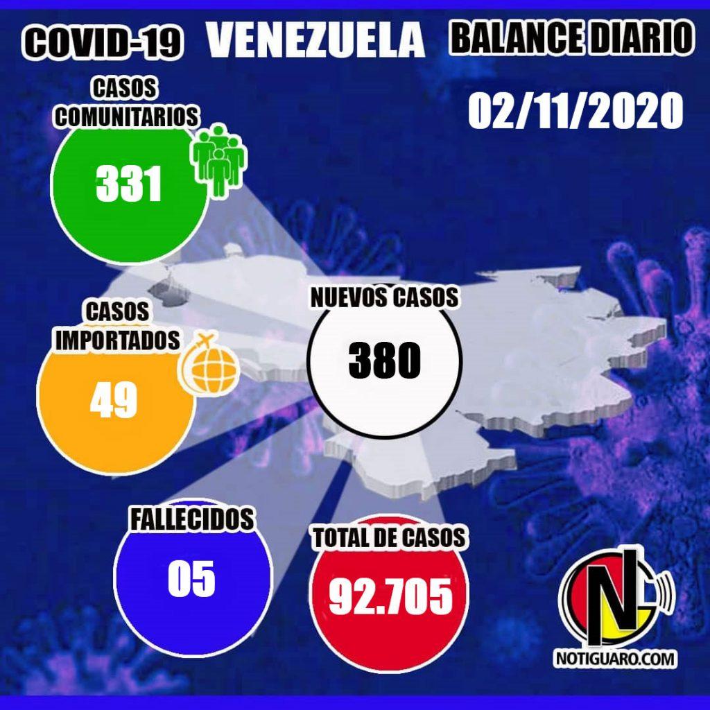 Venezuela: Reportan 380 nuevos casos y 5 fallecidos, elevando la cifra de contagios a 92.705 - noviembre 3, 2020 8:00 am - NOTIGUARO - Nacionales