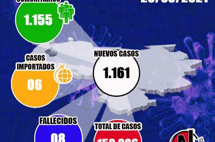 Venezuela contabilizó 1.161 nuevos casos y 8 muertes, cifra se elevó a 150.306 contagios - marzo 20, 2021 11:07 pm - NOTIGUARO - Cifras de contagiados