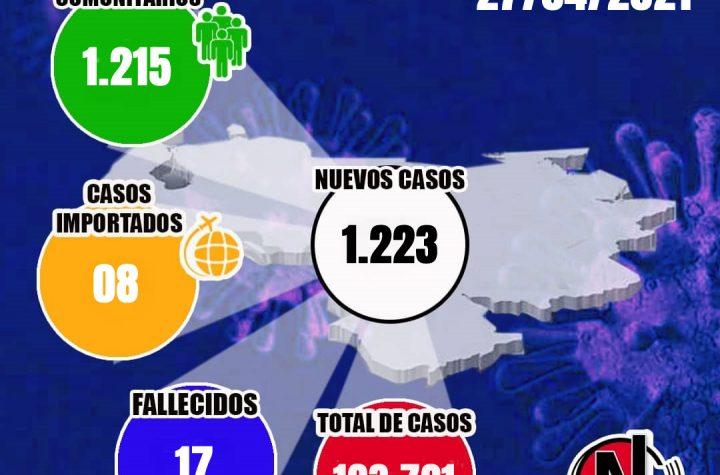Venezuela registró 1.223 nuevos casos elevando la cifra a 193.721 contagios y 17 decesos - abril 28, 2021 10:00 am - NOTIGUARO - Cifras de contagiados