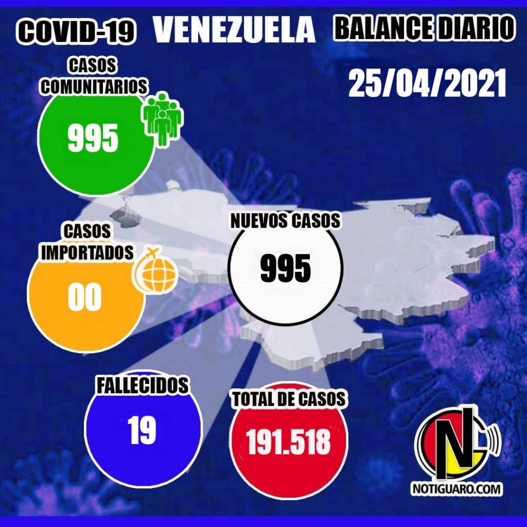 Venezuela reportó 995 nuevos casos y 19 fallecidos, cifra se eleva 191.518 - abril 26, 2021 8:01 am - NOTIGUARO - Nacionales