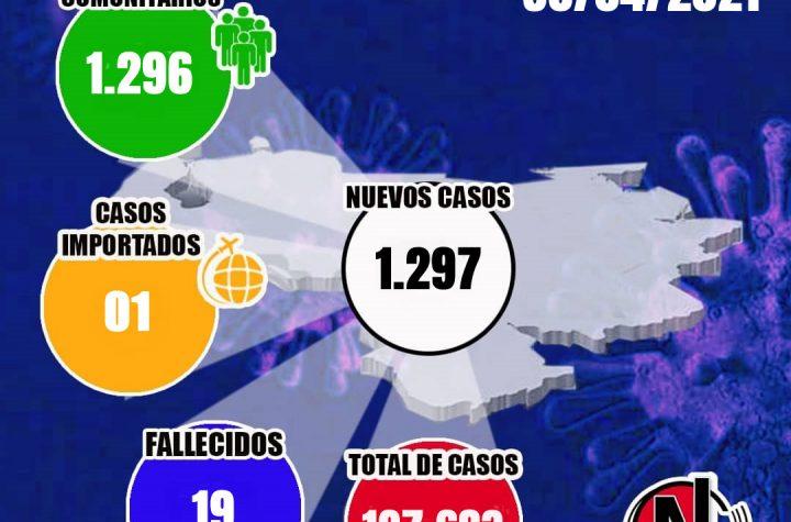 Venezuela: Cifra de contagios se elevó a 197.683, con 1.297 nuevos casos y 19 fallecidos - mayo 1, 2021 8:55 am - NOTIGUARO - cifras